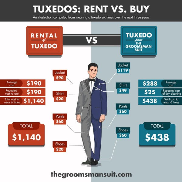 Buy your wedding tuxedo so you never have to rent a tuxedo for men again!